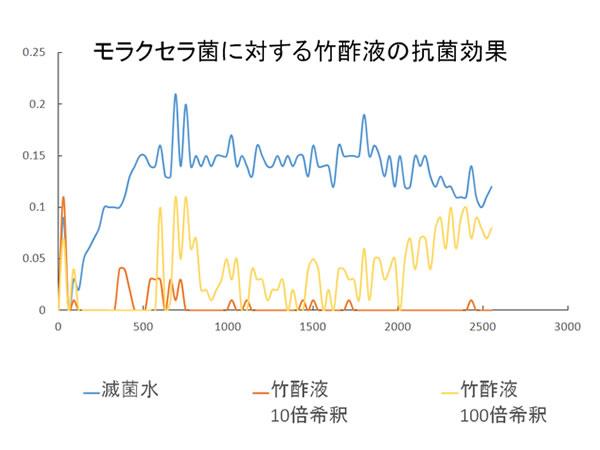 モラクセラ菌に対する竹酢液抗菌データ