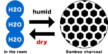1. Deodorize and Humidity conditioning!