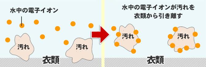 竹炭の洗い水が汚れを落とす仕組み